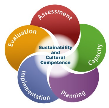 OSAP - Sustainability and Cultural Competence - Assessment, Capacity, Planning, Implementation, Evaluation